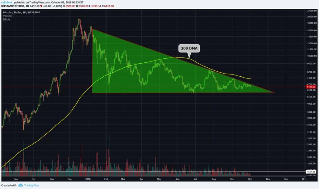 BTC price: will it be in bearish zone or bullish zone 1