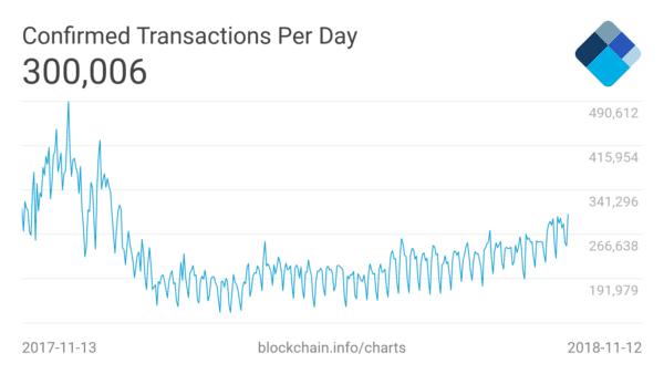 Bitcoin transactions rise despite the bearish trend in the market 1