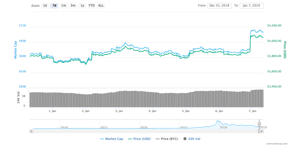 Bitcoin hits the $4000 mark, expected to remain stable 1