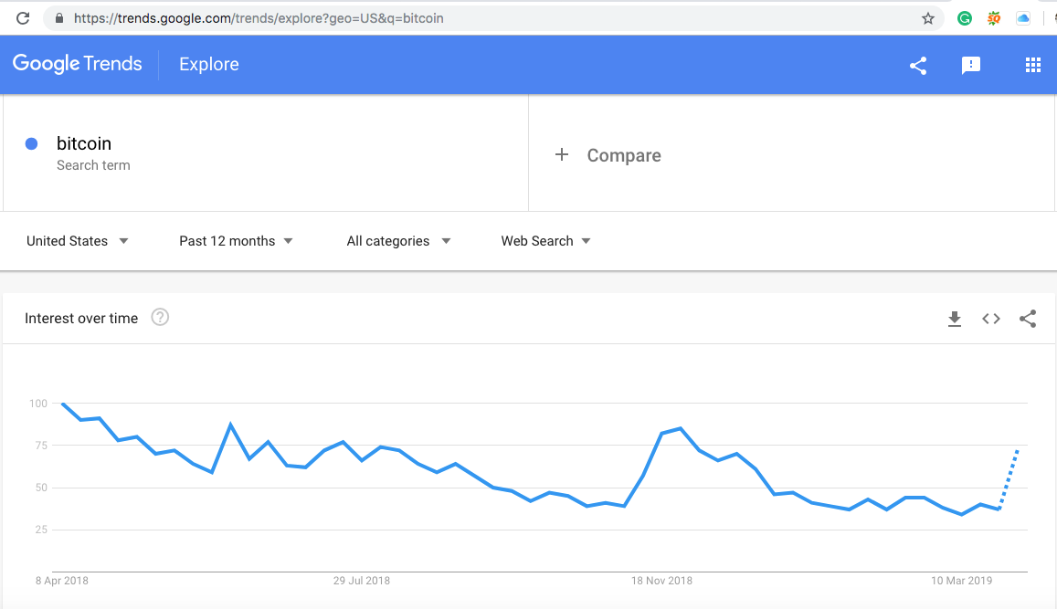 Bitcoin price increase bumps Bitcoin searches in US: Google data 2