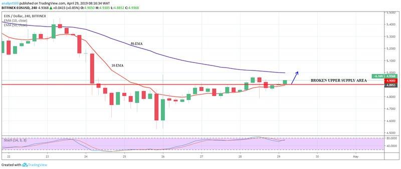 EOS price analysis for 29 April 2019; bear taking over bulls 2