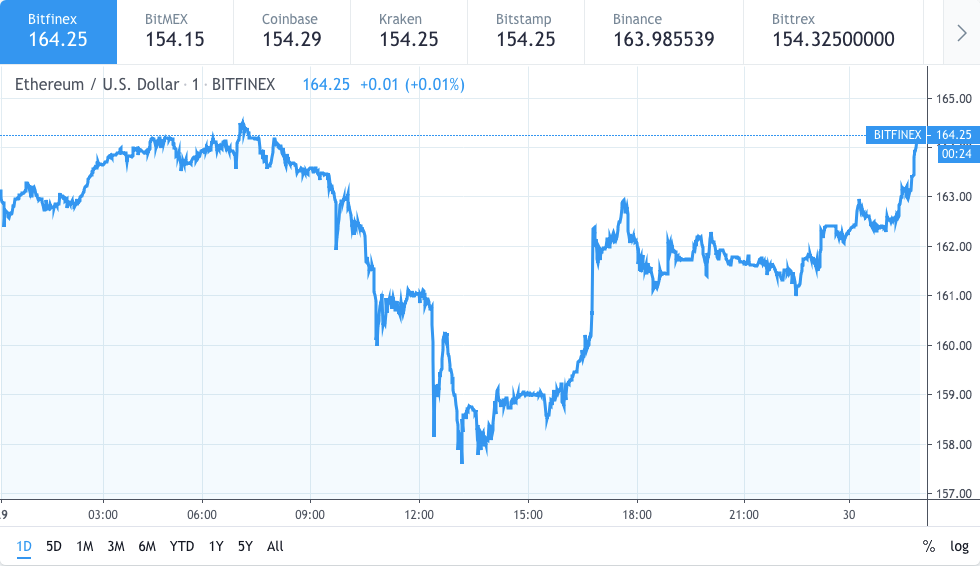Ethereum price looking for a rally to get back to $165 2