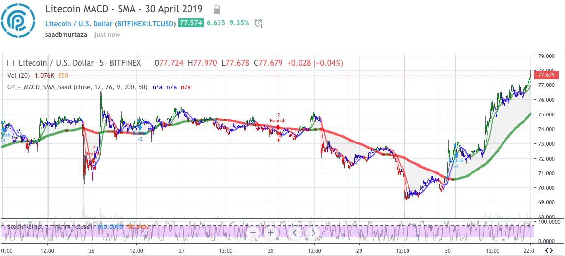 Litecoin price analysis; 30 April 2019 2