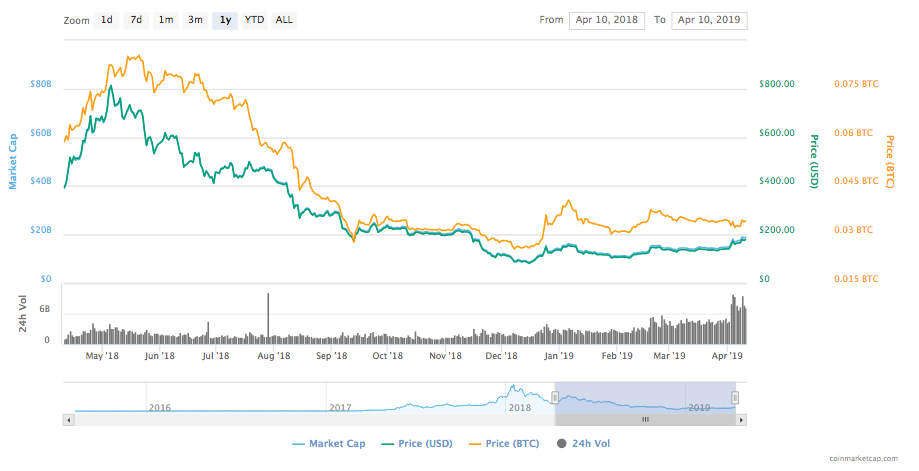 Bitcoin price is stabilizing, EOS performing well 3