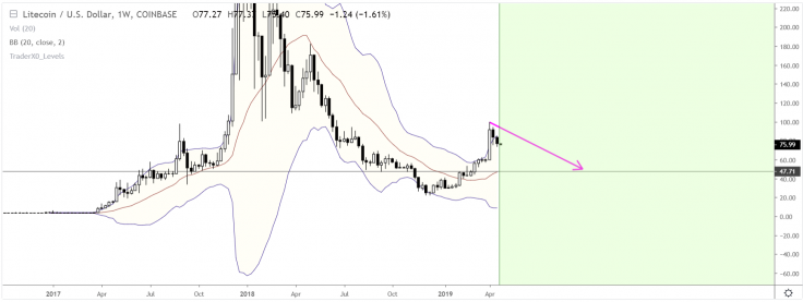 Litecoin price; is there a chance to recover back in bulls? 4