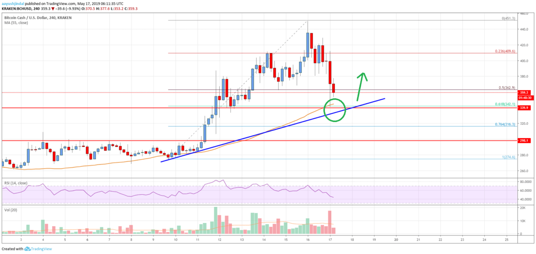 Bitcoin Cash price prediction; getting back up from $340 2