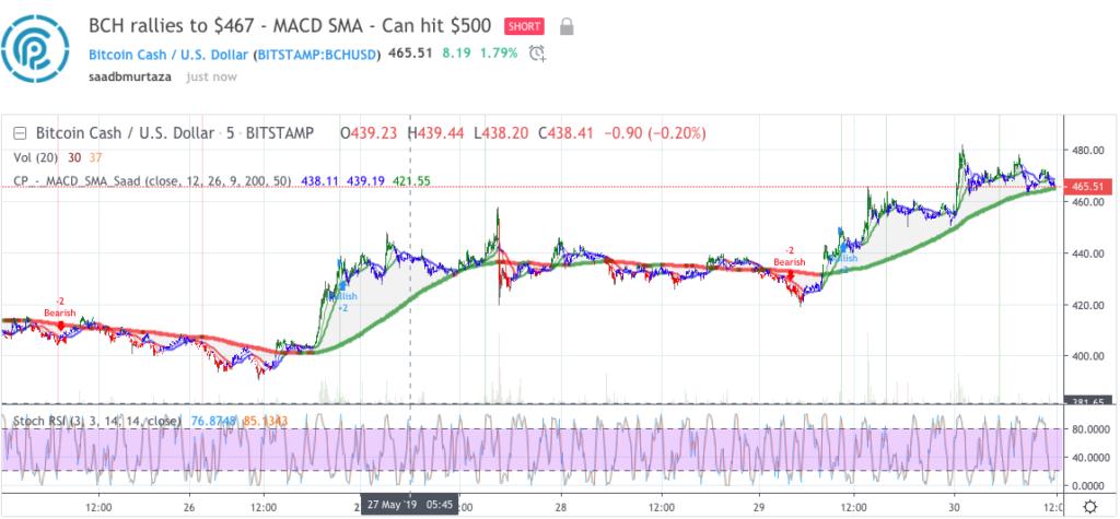 Bitcoin Cash price analysis 30 May 2019; can BCH price hit $500? 3