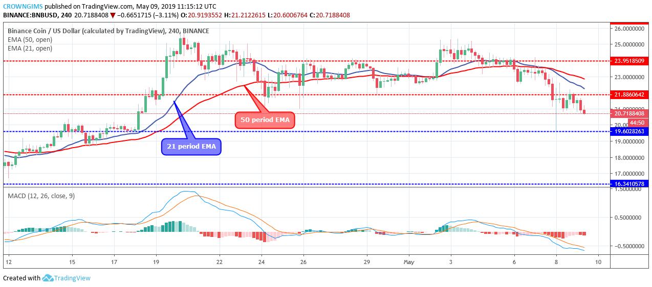 Binance Coin BNB price analysis, 9 May 2019; longterm bears ruling 3