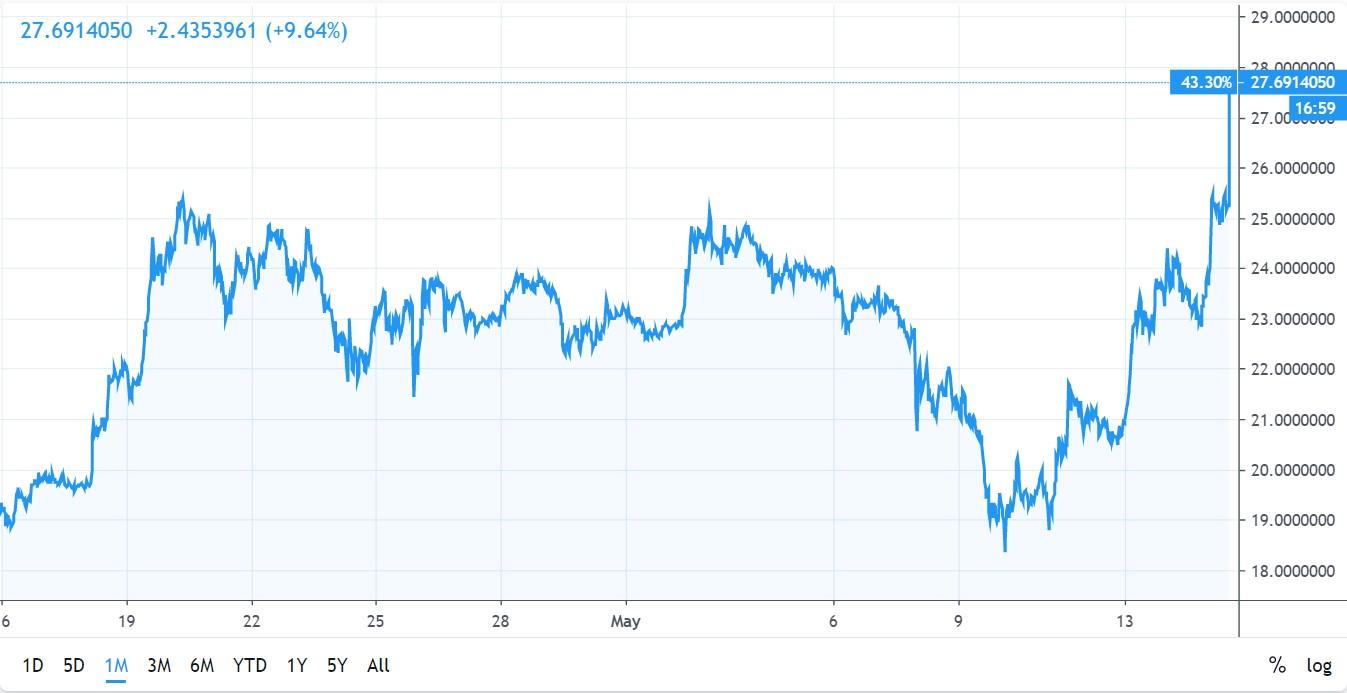 BNB may 15 chart