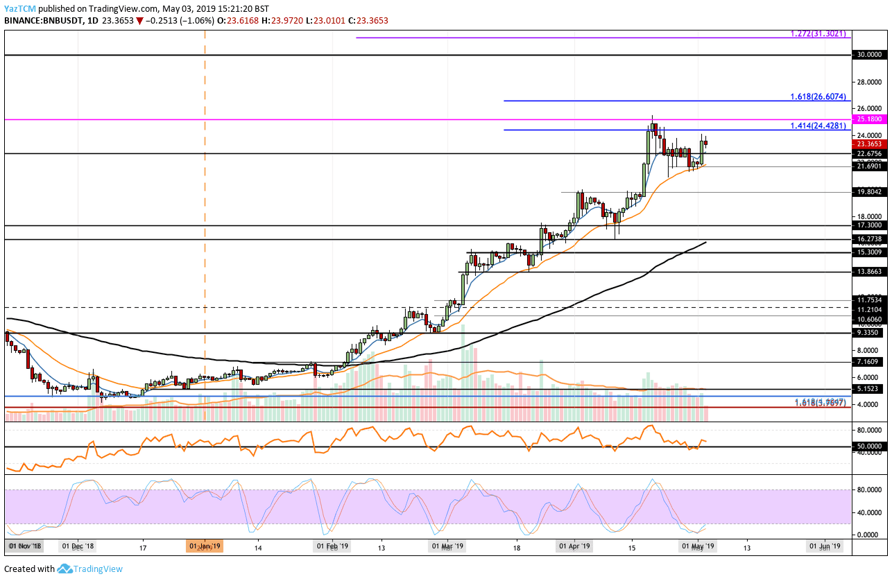 Binance Coin price analysis 5 May 2019; drops 7% against BTC 3