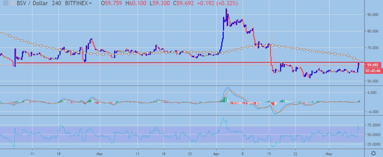 Bitcoin SV price analysis 9 May 2019; anomalous rise 2