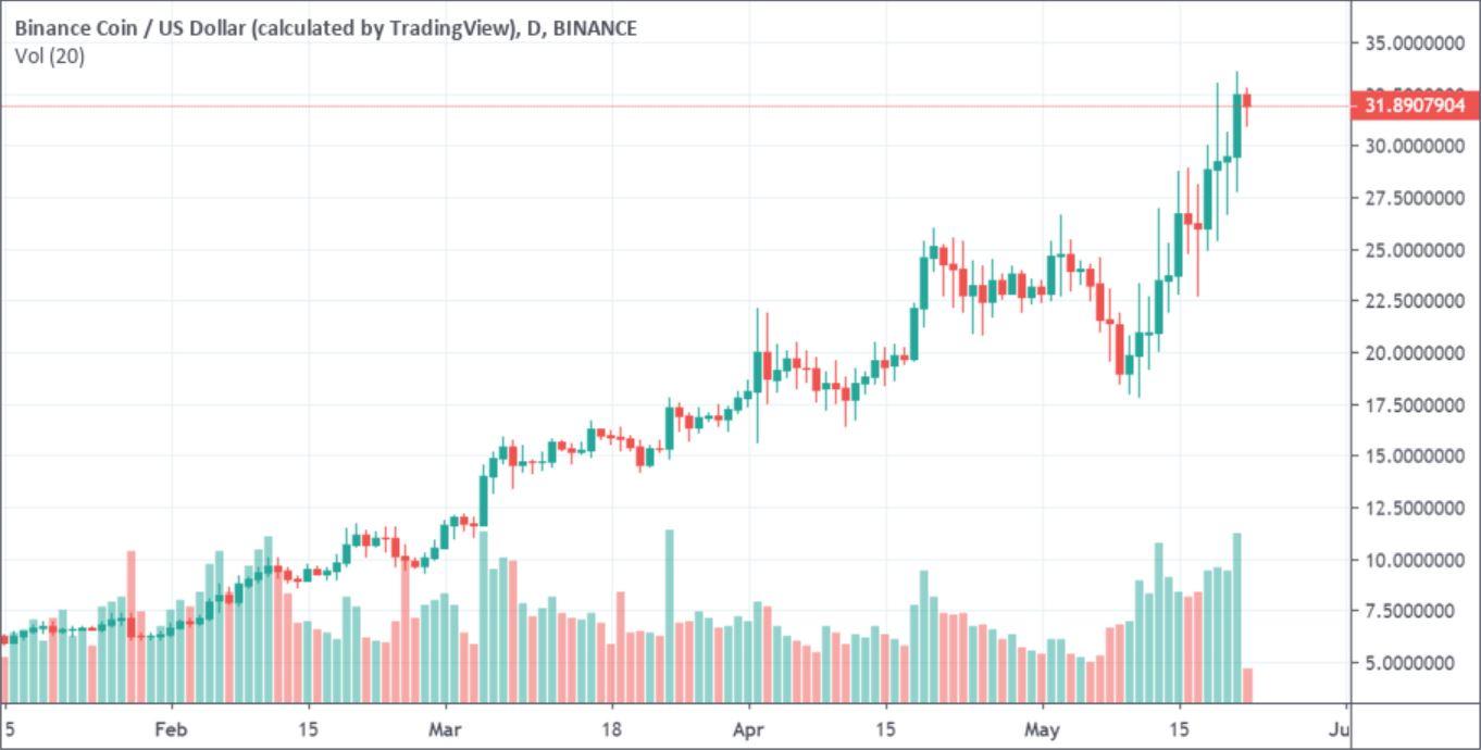 Binance-Coin-Price-22-May