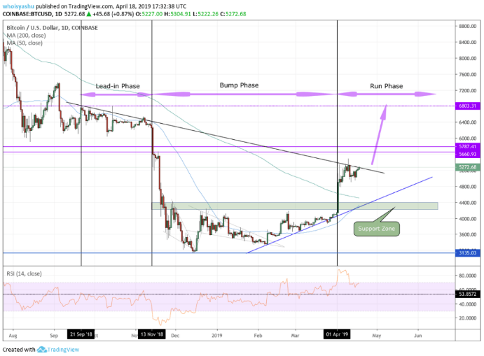 Here is why Bitcoin price will go beyond $7100 mark in 2019 3