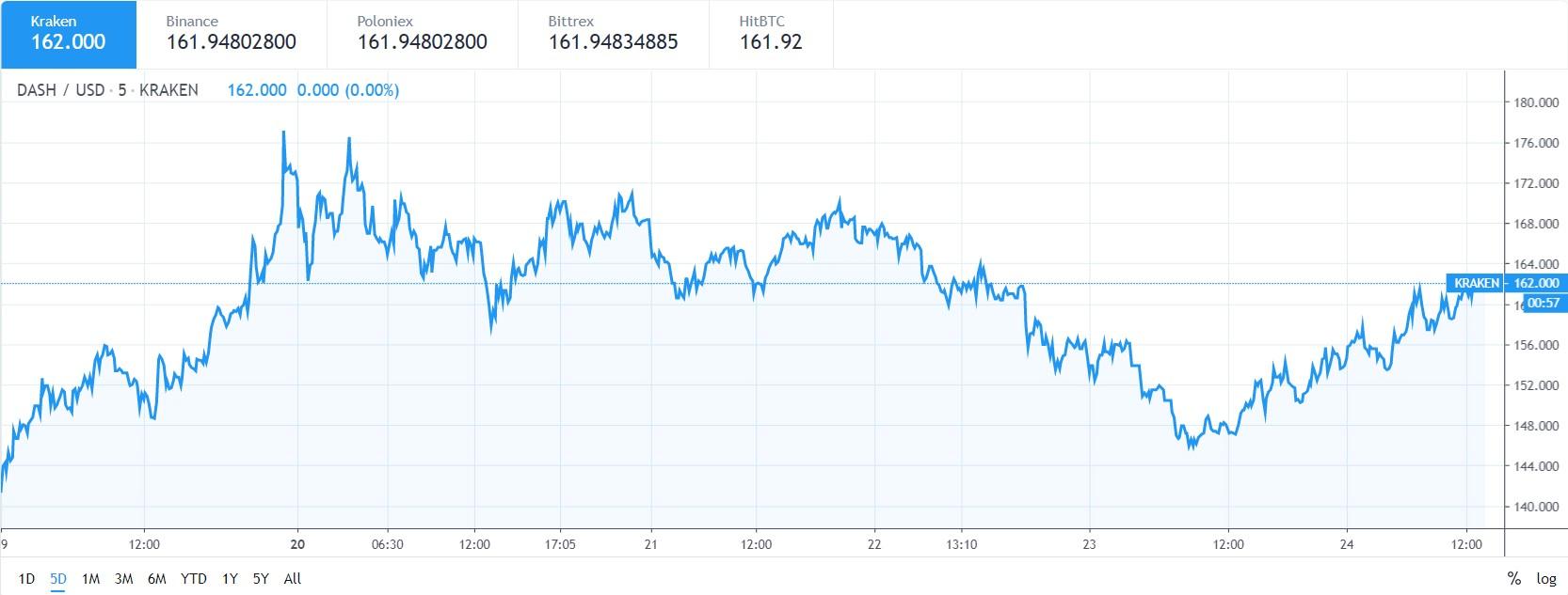 DASH price chart 24 may