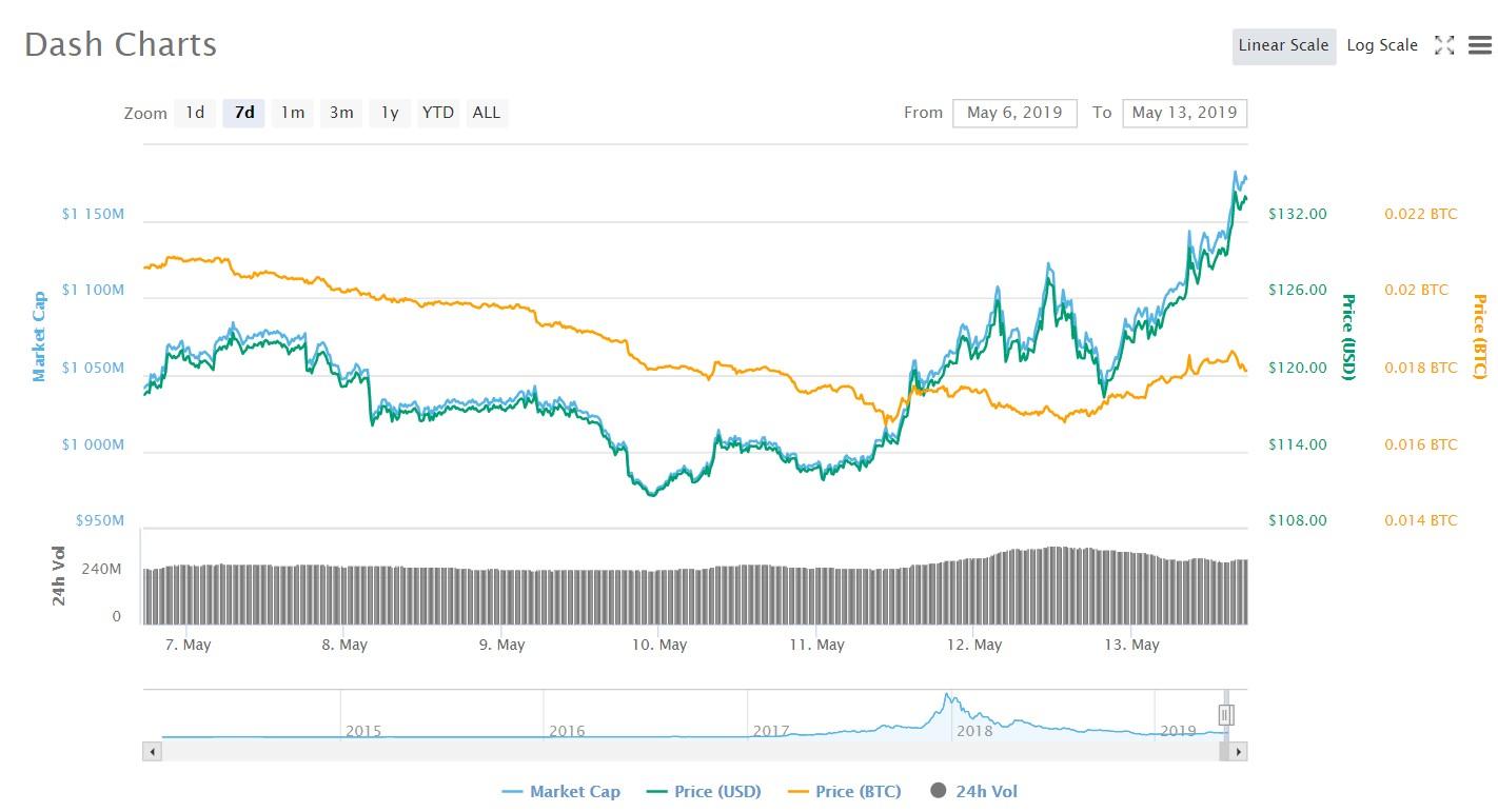 Dash price predictions may 13 2019