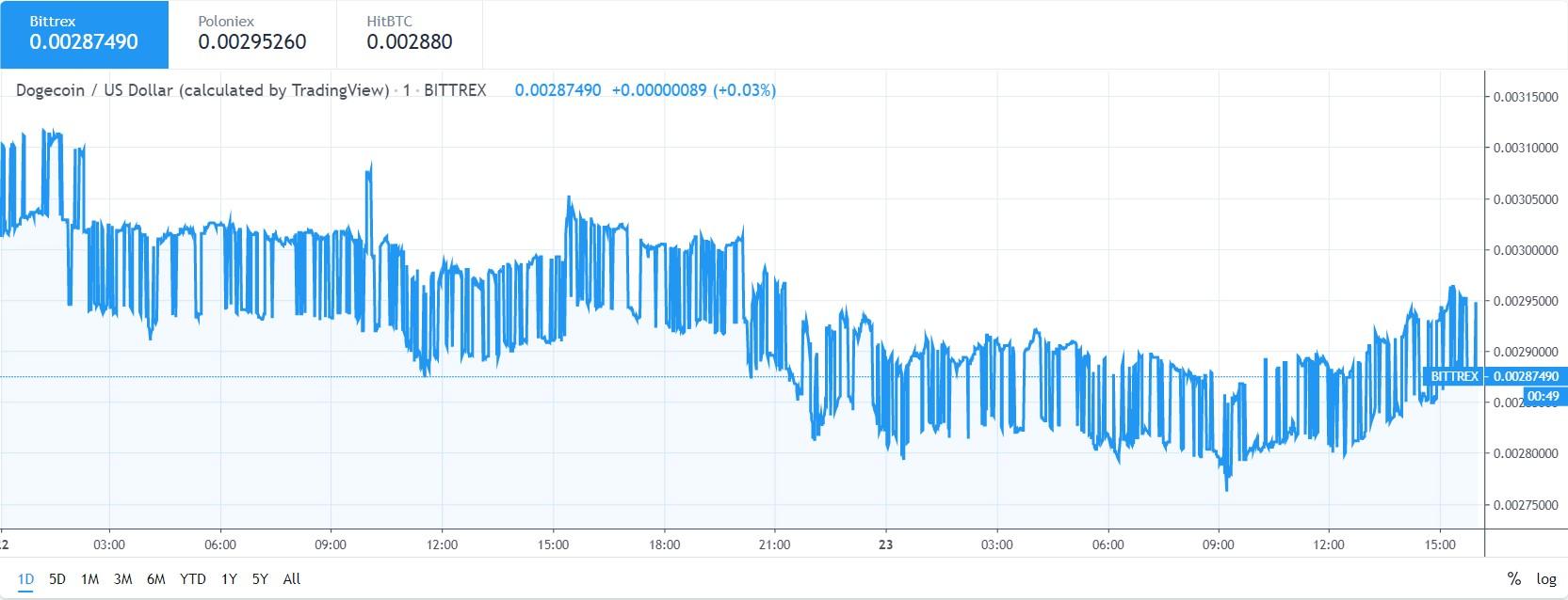 Doge price analysis 23 may