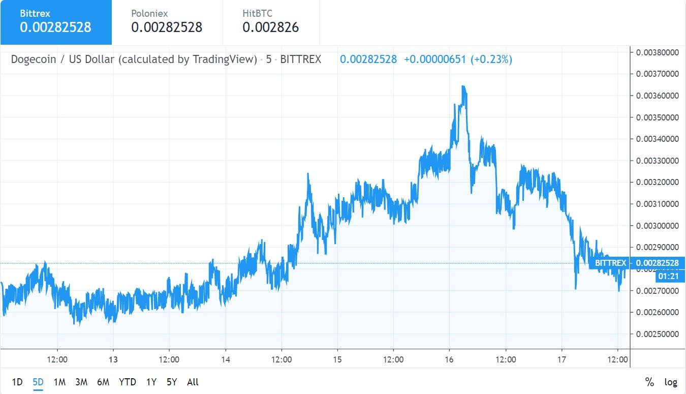 Dogecoin 17 may chart