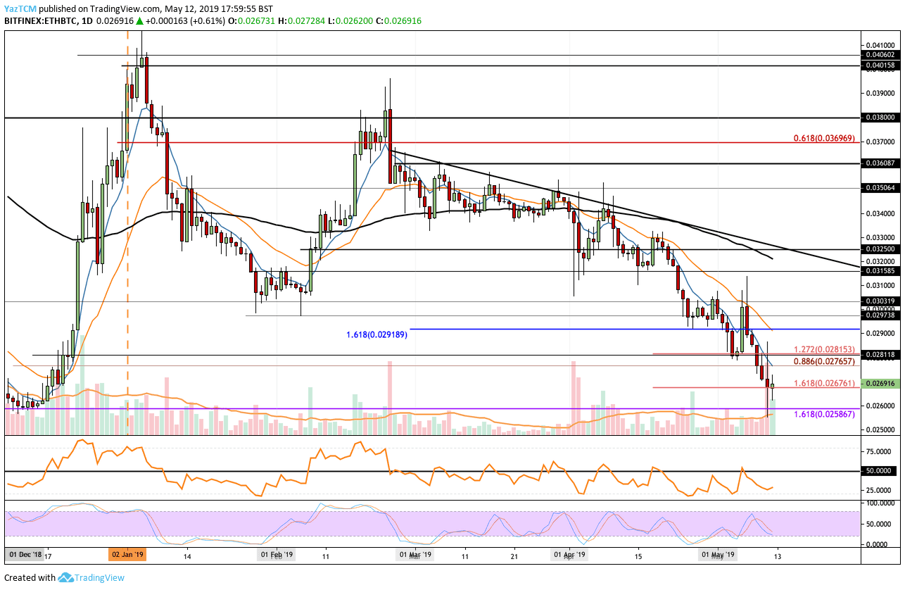 Ethereum price analysis 12 May 2019; ETH price hits $200 3
