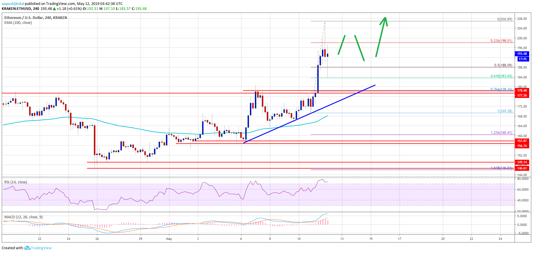 Ethereum ETH price analysis 13 May 2019; bulls predicted 2