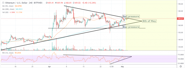 Ethereum price analysis 5 May 2019; price stabilizing in $168 zone 2