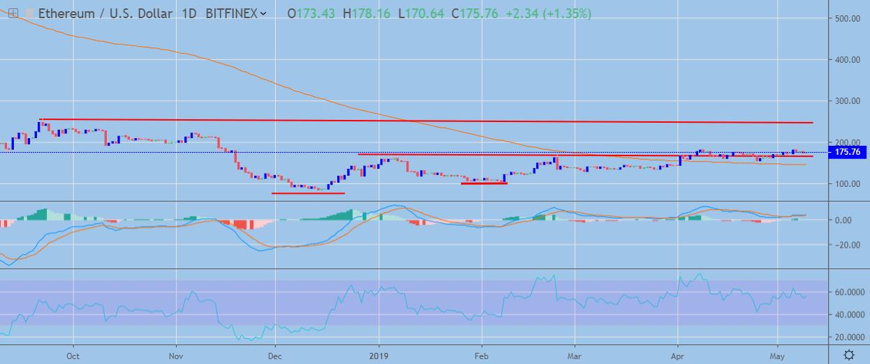 Ethereum ETH price analysis 10 May; bulls may return green 3