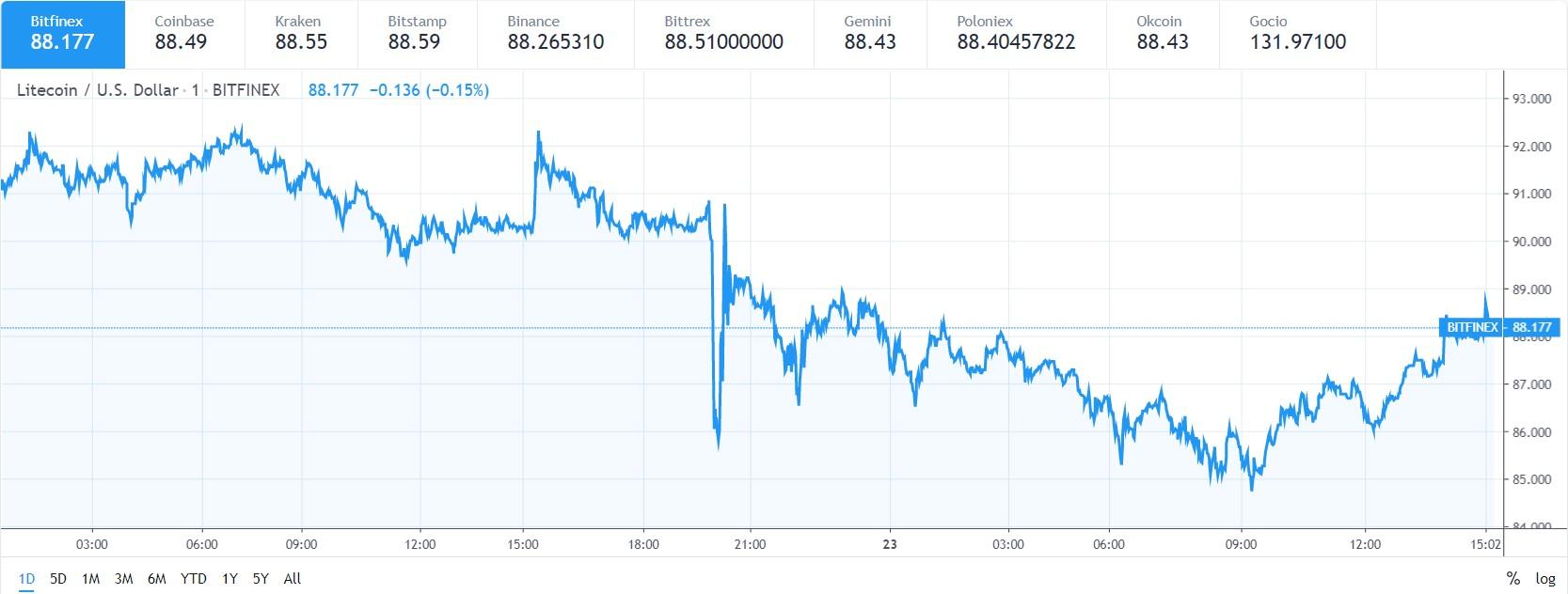 LTC price chart 23 may