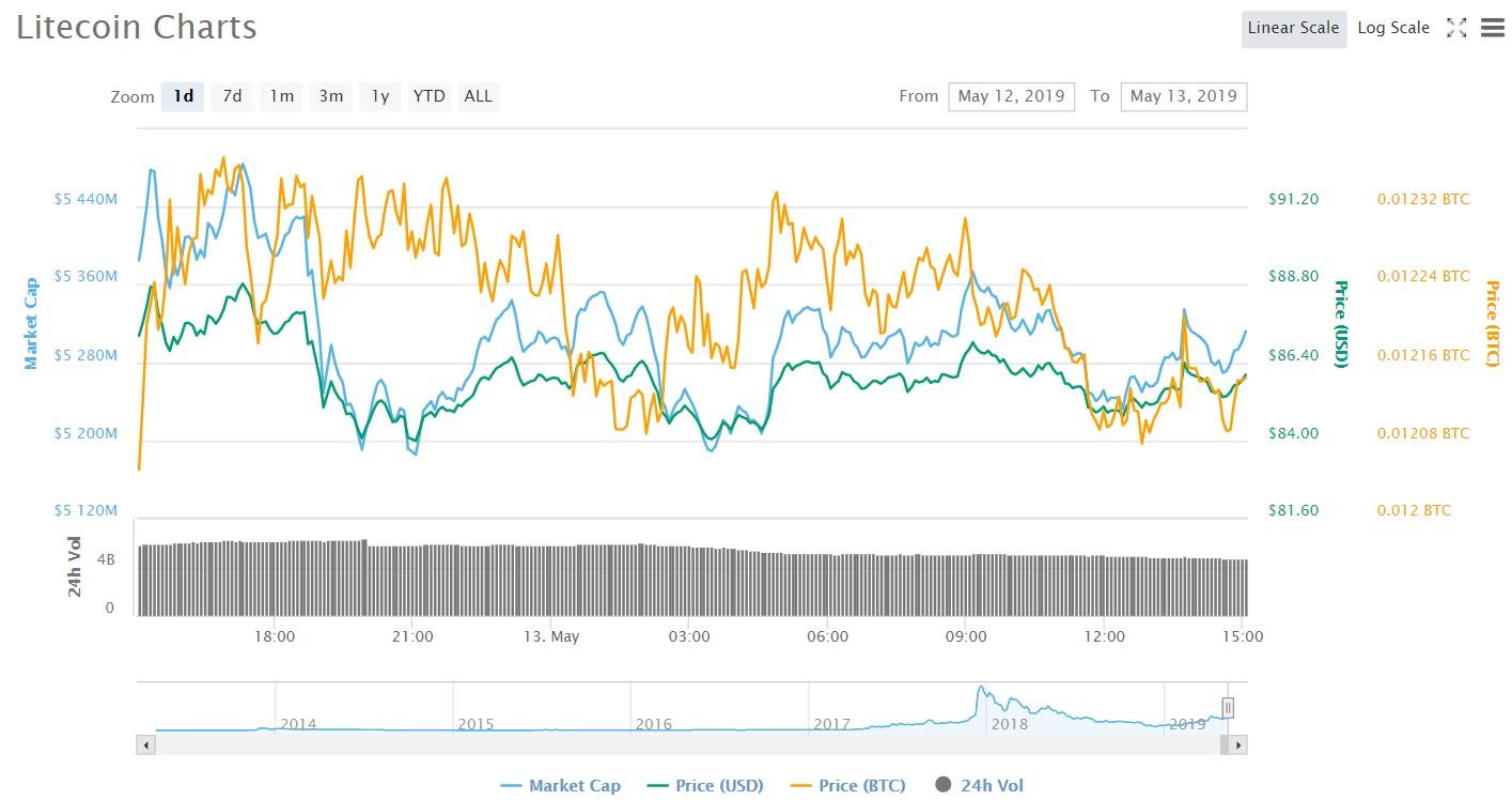 LTC price predictions may 13 2019