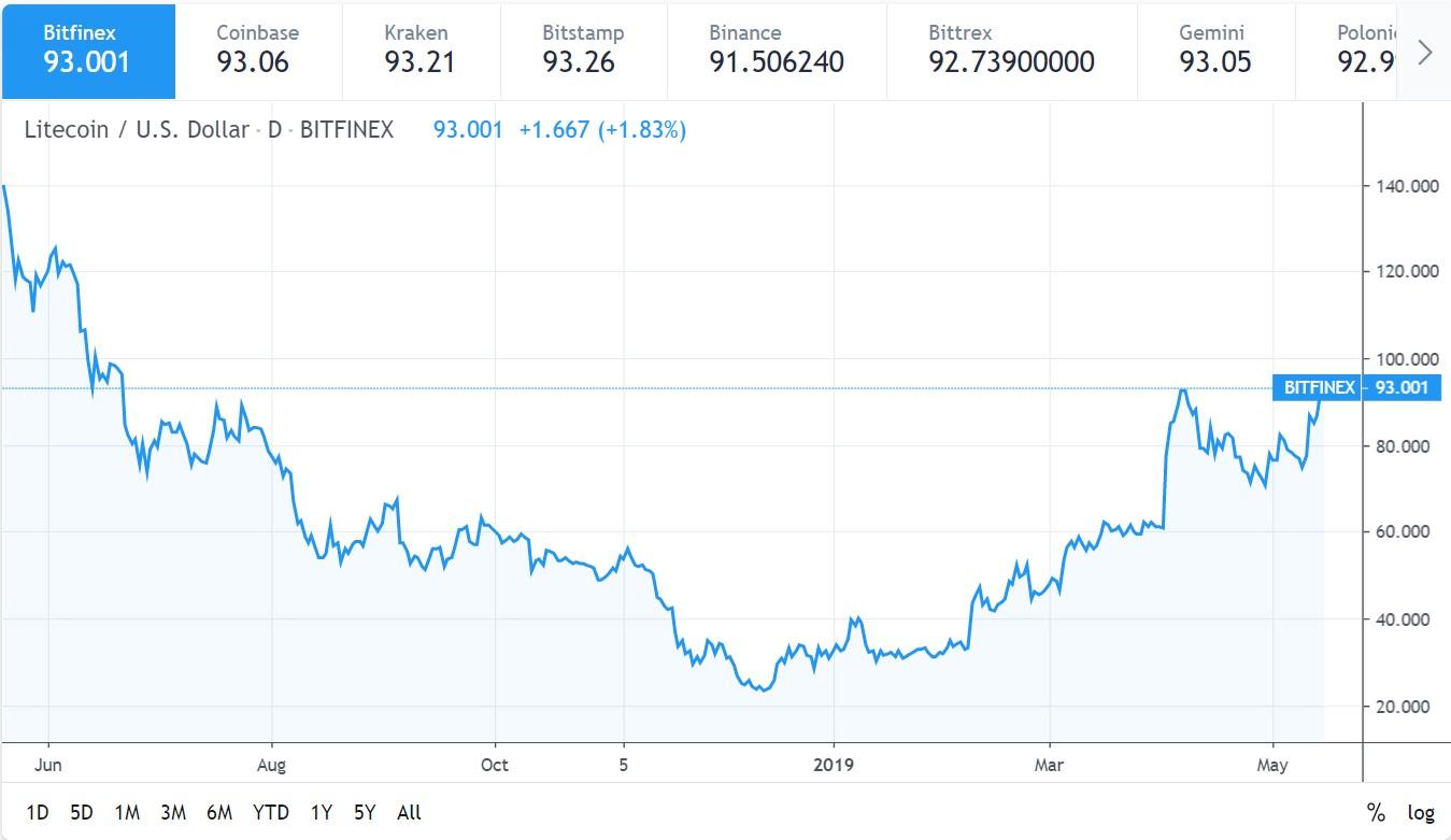 Litecoin may 15 chart