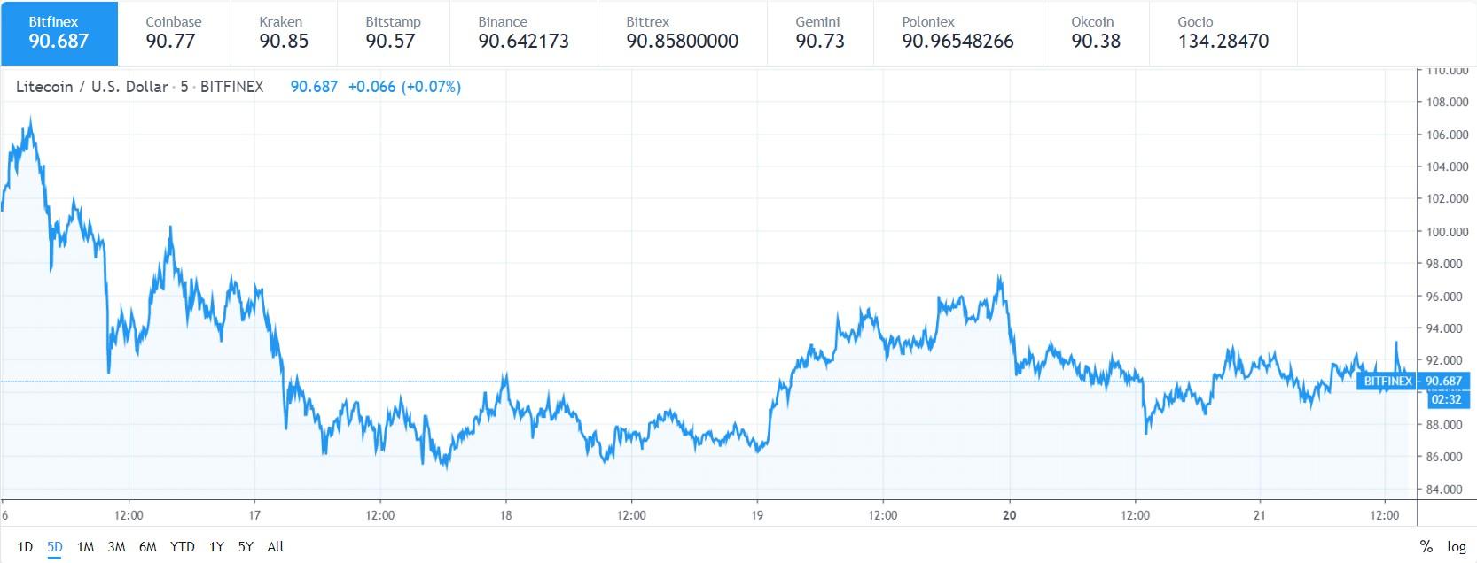 Litecoin price predictions 21 may