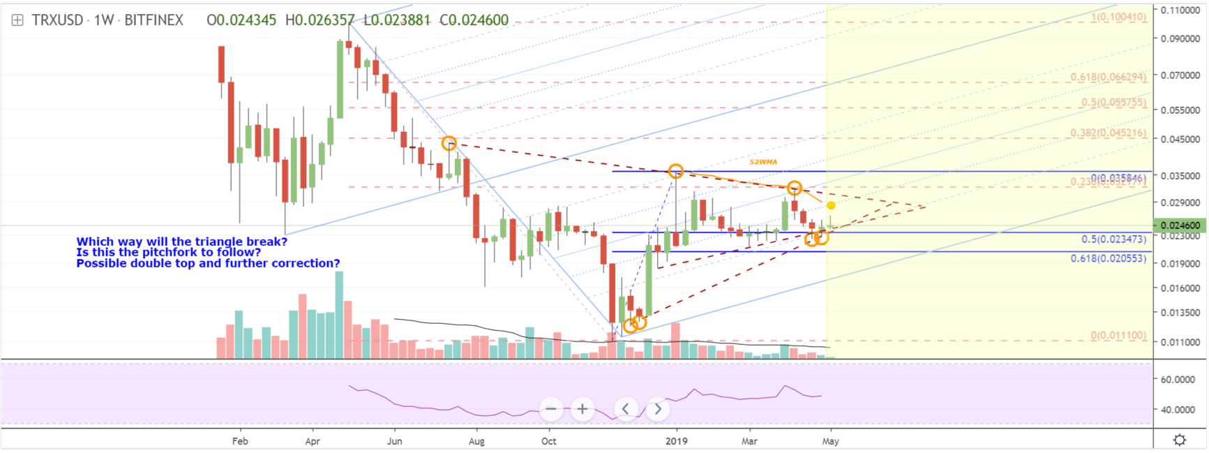 Tron TRX price prediction 12 May 2019; headed strong to $0.03 3
