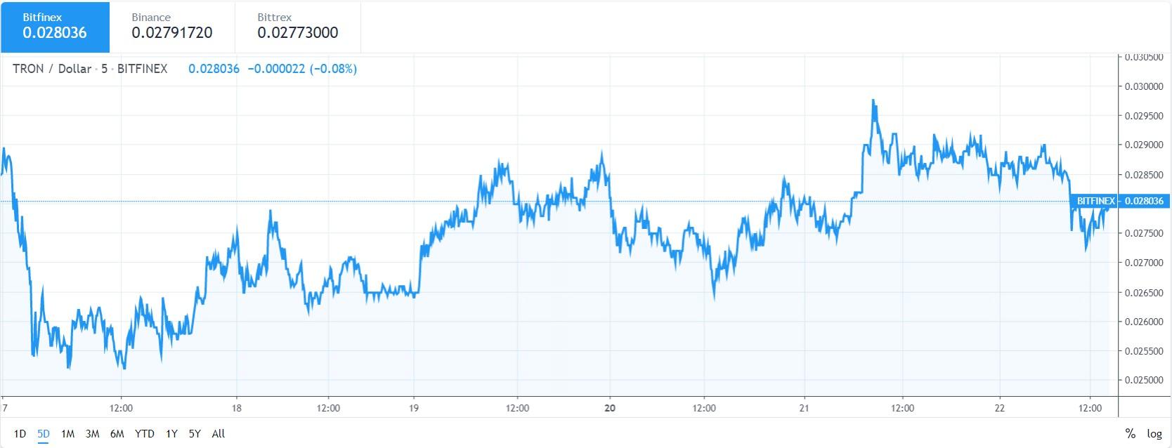 TRX price chart 22 may
