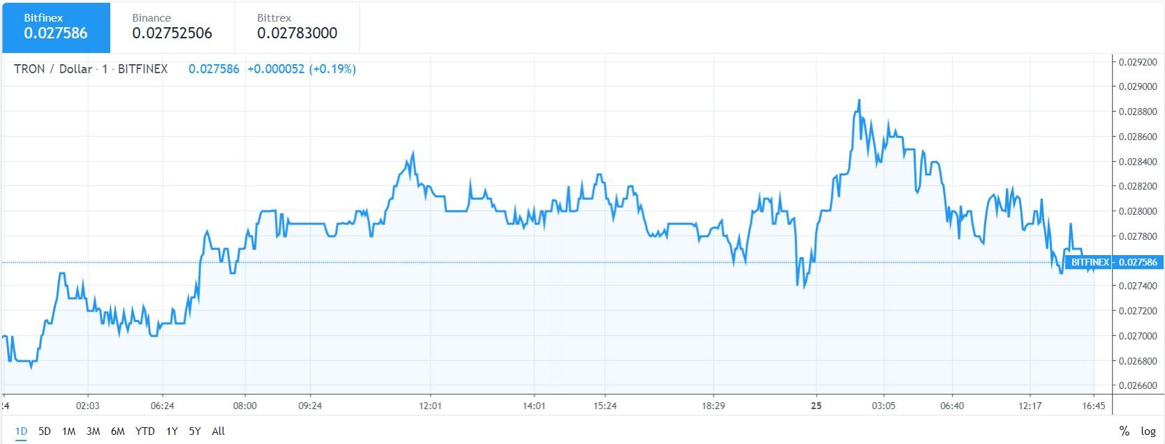 TRX price chart 25 may