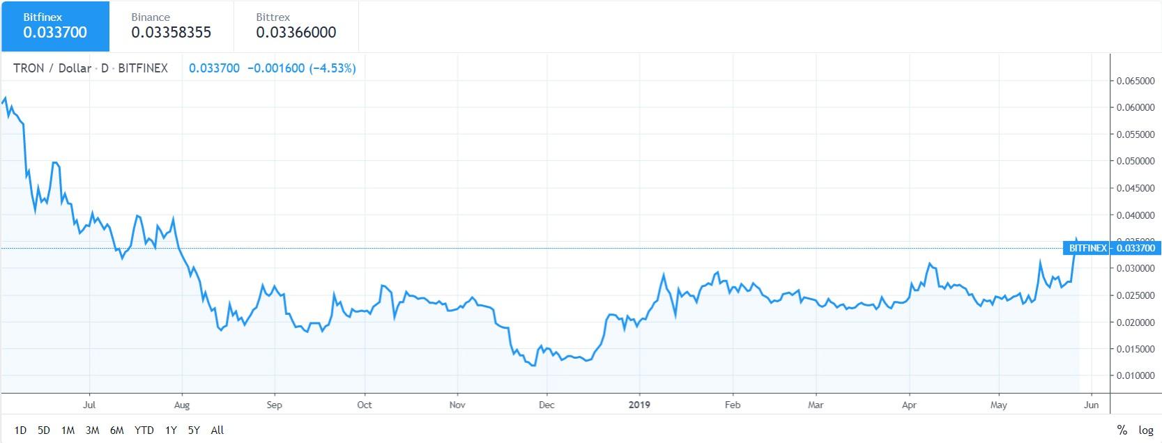 TRX price chart May 2019