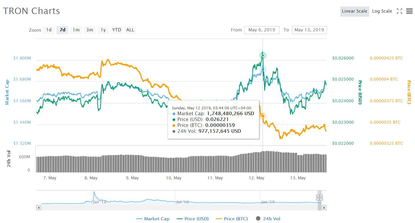 TRX price predictions may 13 2019