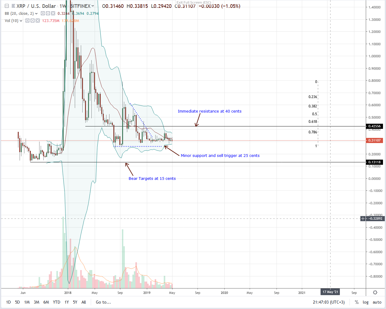 Ripple XRP price analysis: Q1 remains within 30 cents range in 2019 2