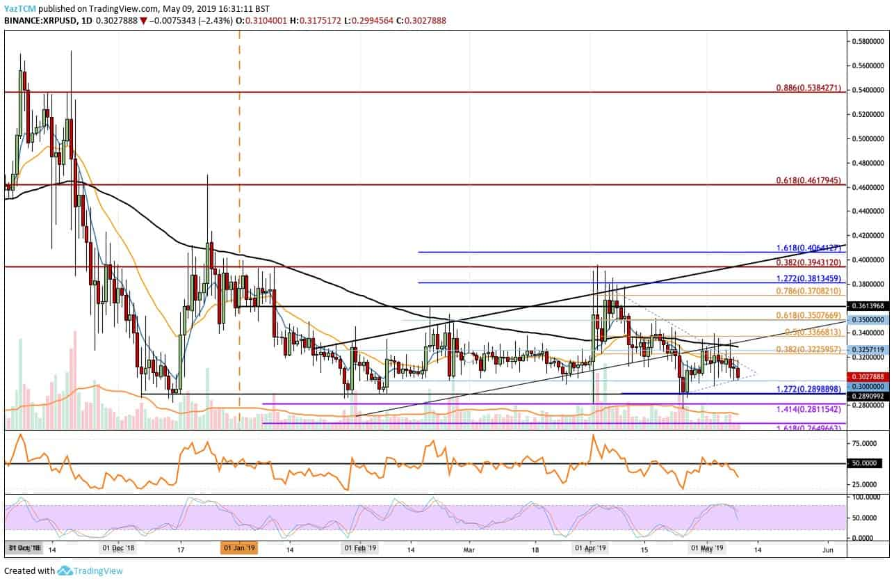 Ripple price analysis, 9 May 2019; XRP is going stagnant 2