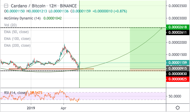 Cardano price prediction 15 May 2019; might reach $0.55 2