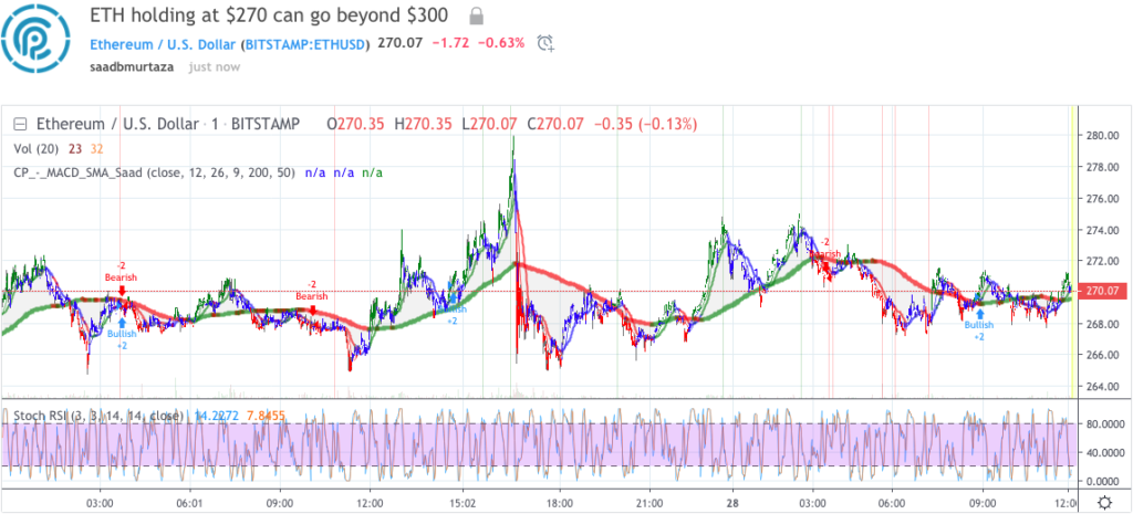 Ethereum price analytical prediction 28 May 2019; beyond $275 3