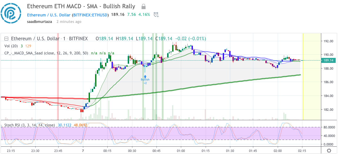 Ethereum price analysis 6 May 2019; bullish rally, ETH hits $189 2