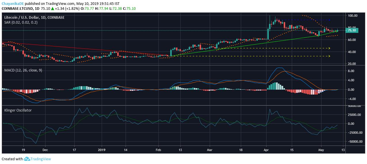 Litecoin LTC price analysis 10 May 2019; bears strong for LTC 2