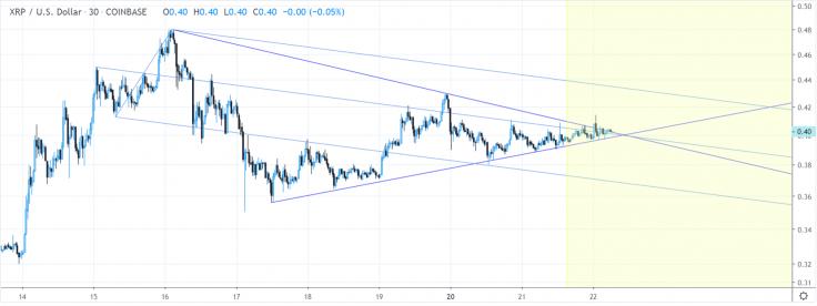 Ripple price prediction 26 May 2019; support coming at $0.58 3