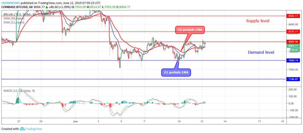Bitcoin price rises as $3.5 b moves; BTC price headed towards $8500 3