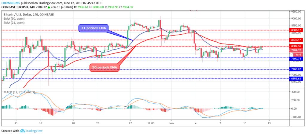 Bitcoin price rises as $3.5 b moves; BTC price headed towards $8500 2