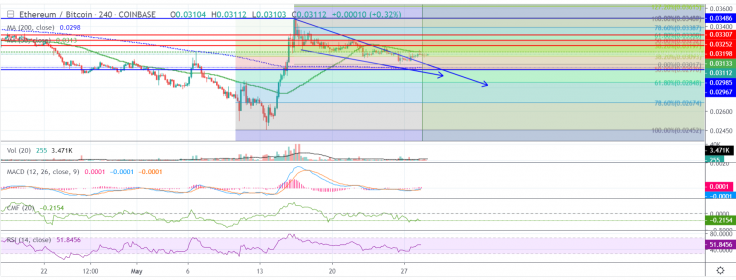 Ethereum ETH price prediction 2nd June; traders bullish ETH towards $350 3