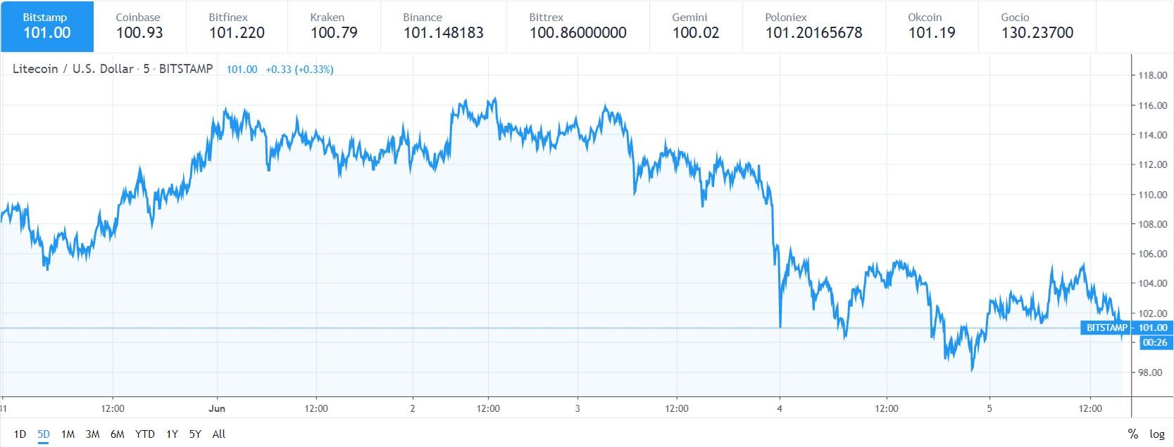 LTC price chart