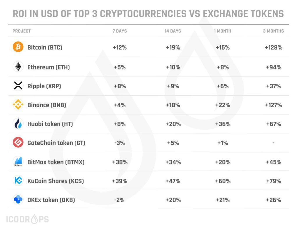 Here is USD ROI for top 3 cryptocurrencies and exchange tokens 2