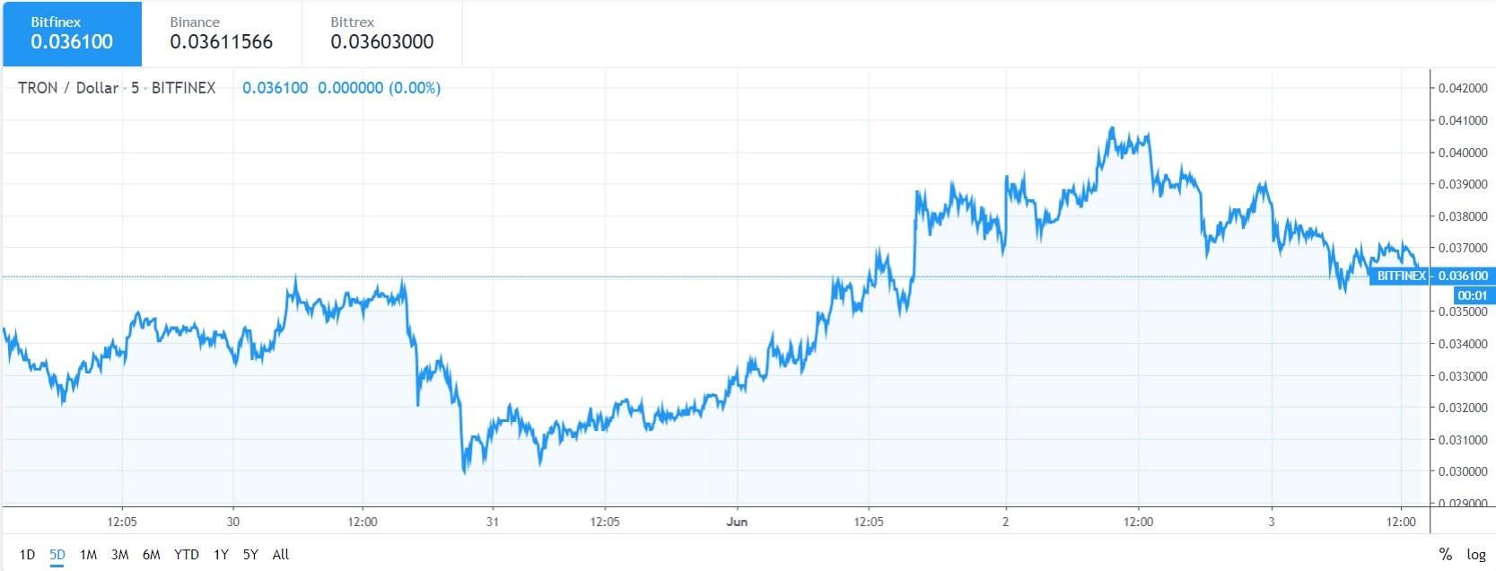 TRX chart price