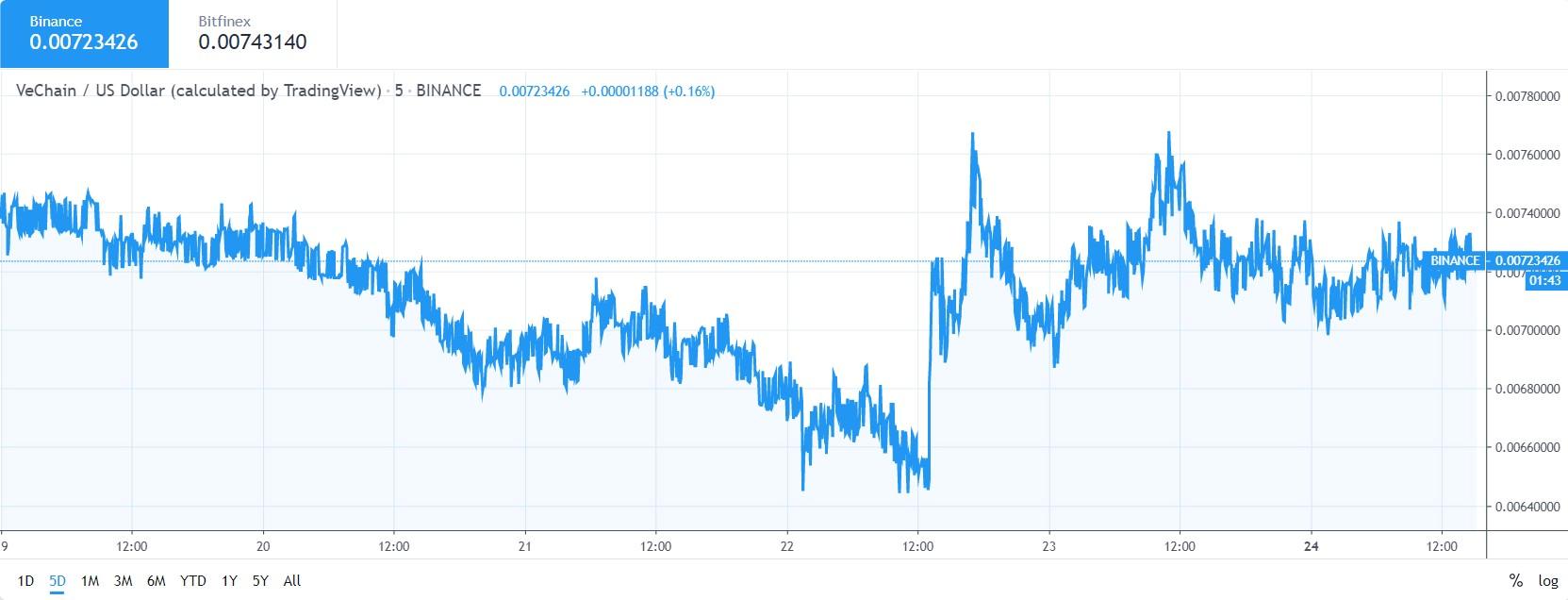 VET price chart