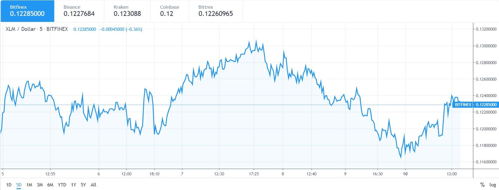 XLM price chart June 10