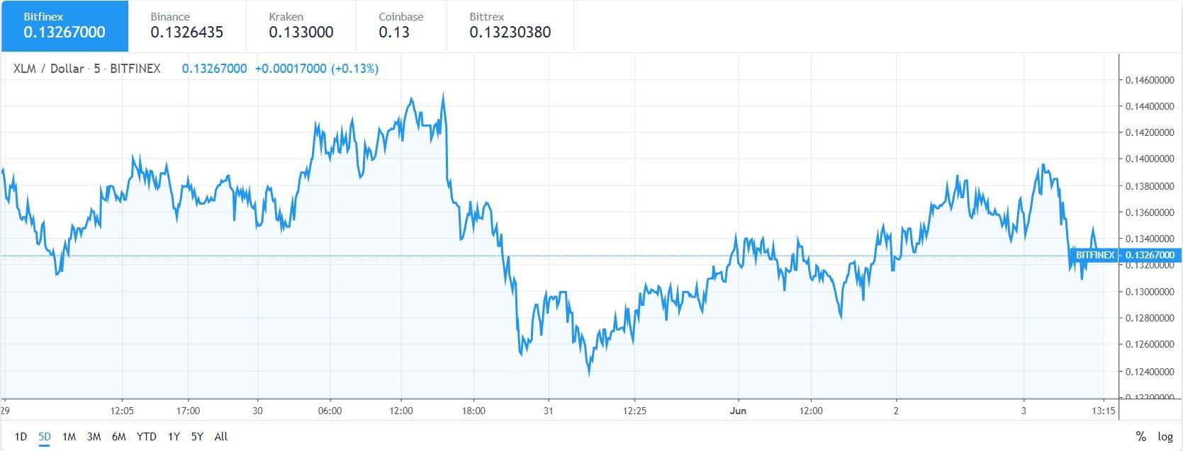 XLM price chart